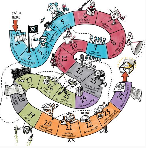 Disciplined Entrepreneurship Map