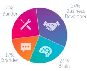 2020 ratio brain business developer builder brander