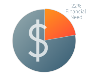 LaunchX Admissions Data 2020 admitted students financial aid need