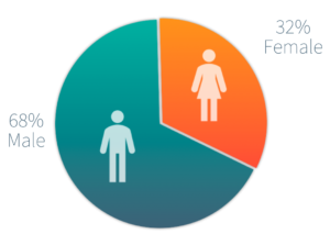 Summer Program 2020 male female gender ratio admitted students